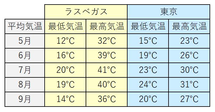 ラスベガスと東京の平均気温
